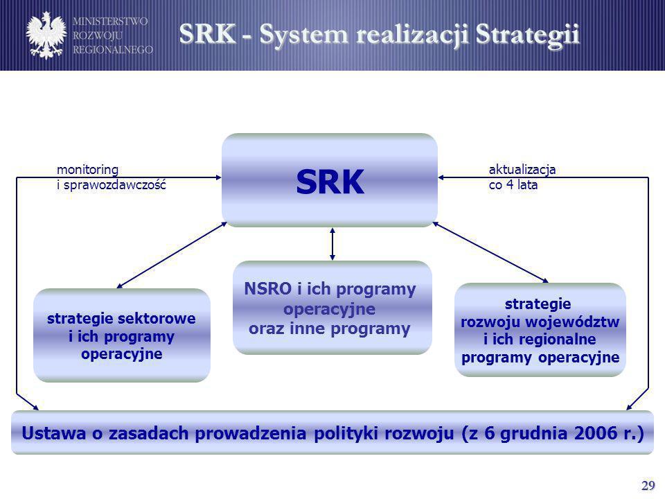 SRK - System realizacji Strategii