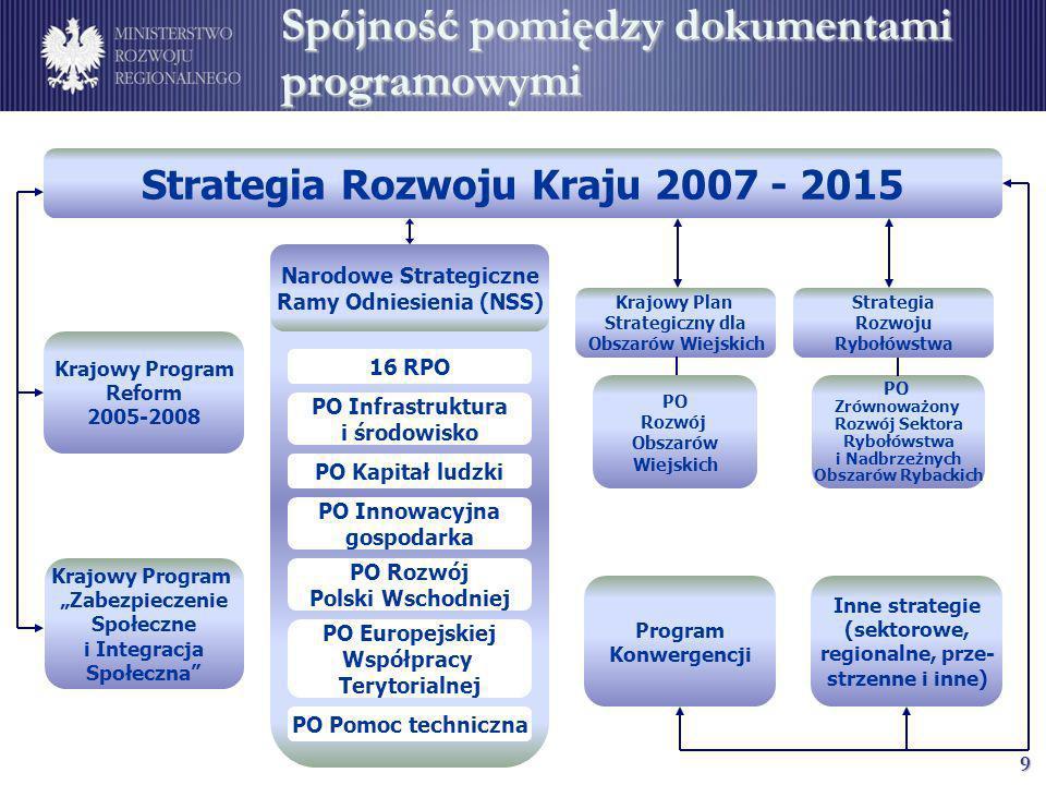 Spójność pomiędzy dokumentami programowymi