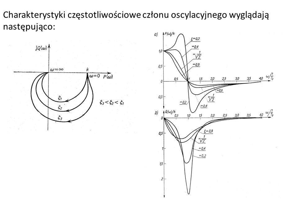 Charakterystyki częstotliwościowe członu oscylacyjnego wyglądają następująco: