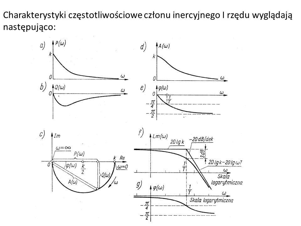 Charakterystyki częstotliwościowe członu inercyjnego I rzędu wyglądają następująco: