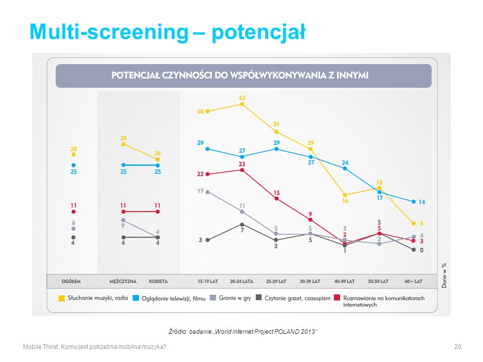 Multi-screening – potencjał
