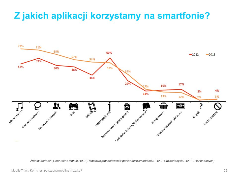 Z jakich aplikacji korzystamy na smartfonie