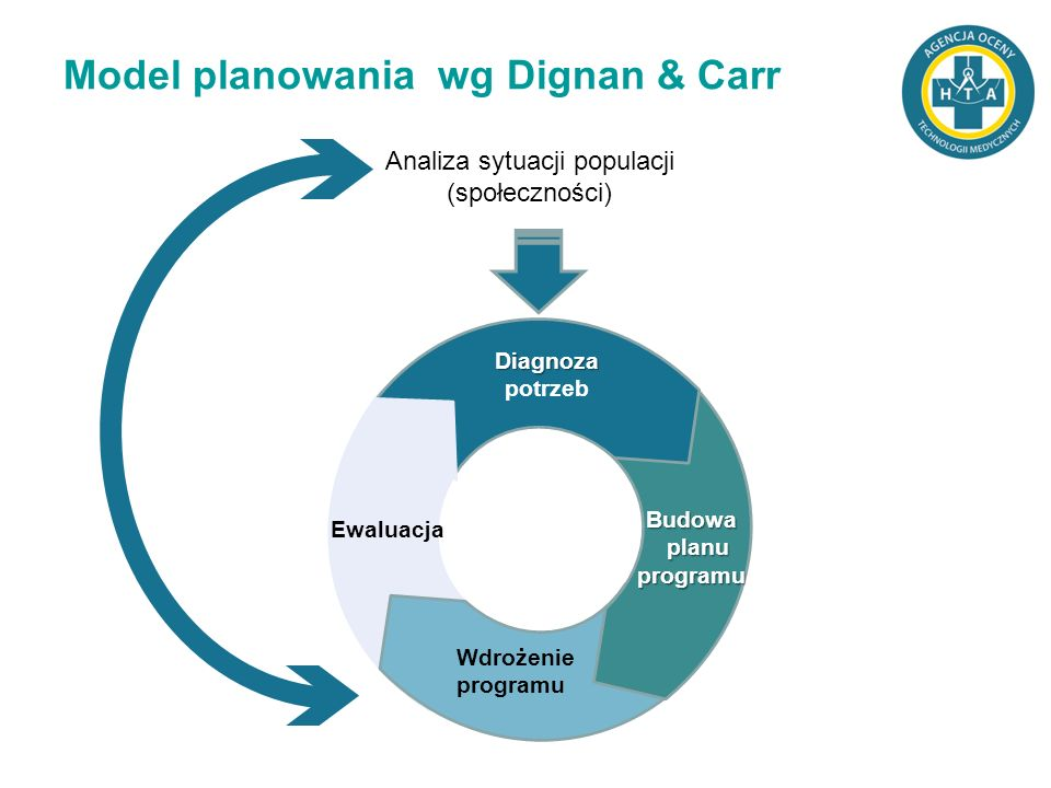 Model planowania wg Dignan & Carr