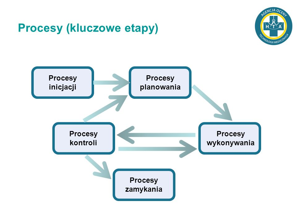 Procesy (kluczowe etapy)