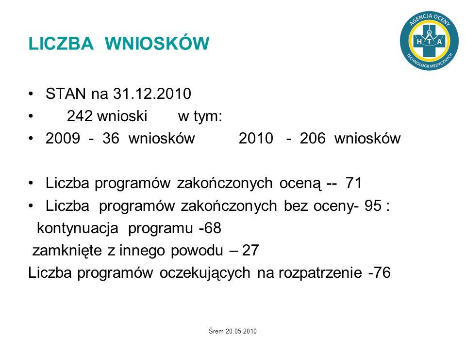 LICZBA WNIOSKÓW STAN na 31.12.2010 242 wnioski w tym: