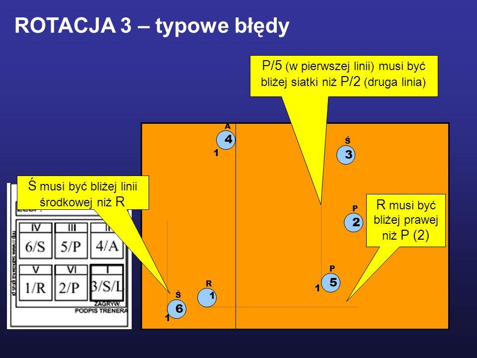 ROTACJA 3 – typowe błędy P/5 (w pierwszej linii) musi być bliżej siatki niż P/2 (druga linia) 4. A.