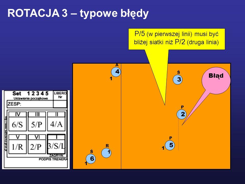 P/5 (w pierwszej linii) musi być bliżej siatki niż P/2 (druga linia)