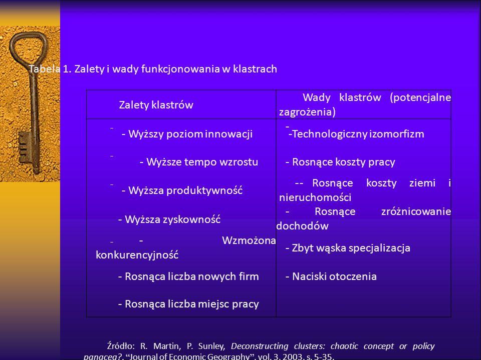 Tabela 1. Zalety i wady funkcjonowania w klastrach Zalety klastrów