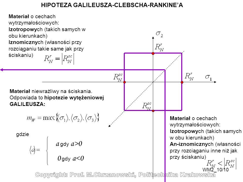 a gdy a>0 HIPOTEZA GALILEUSZA-CLEBSCHA-RANKINE'A