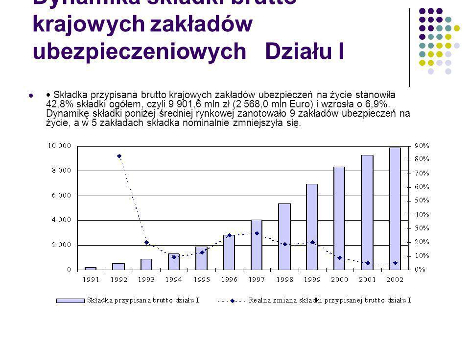 Dynamika składki brutto krajowych zakładów ubezpieczeniowych Działu I