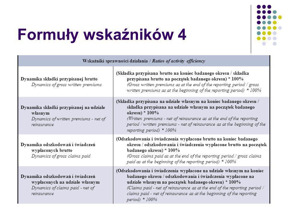 Wskaźniki sprawności działania / Ratios of activity efficiency
