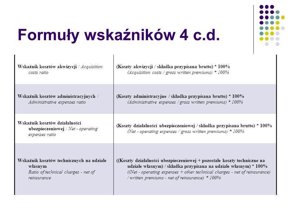 Formuły wskaźników 4 c.d. Wskaźnik kosztów akwizycji / Acquisition costs ratio.