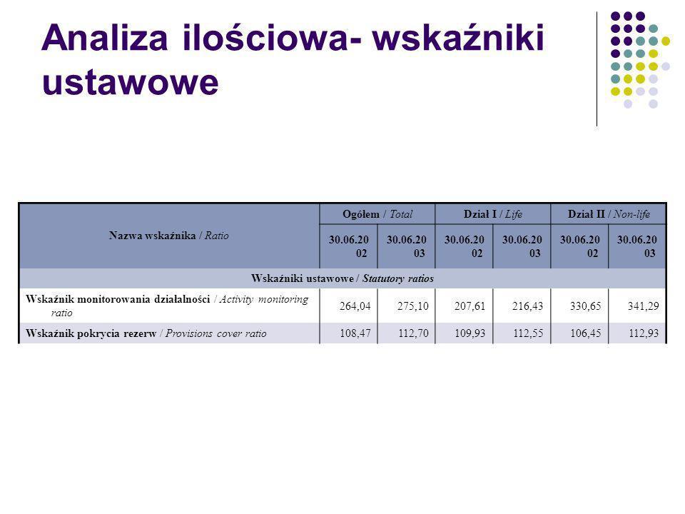 Analiza ilościowa- wskaźniki ustawowe