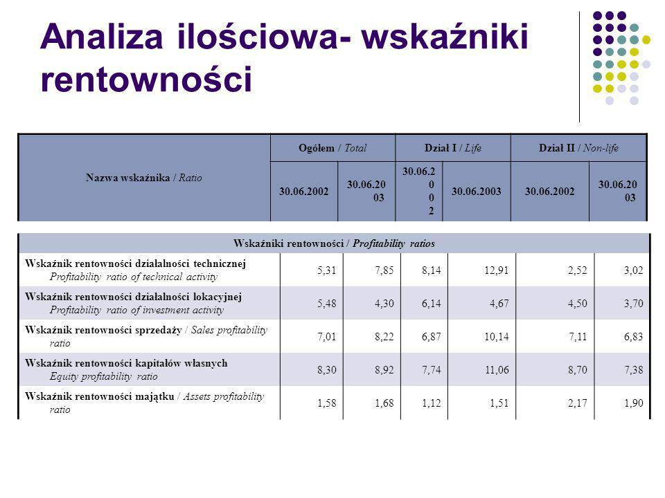 Analiza ilościowa- wskaźniki rentowności