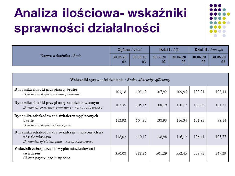 Analiza ilościowa- wskaźniki sprawności działalności