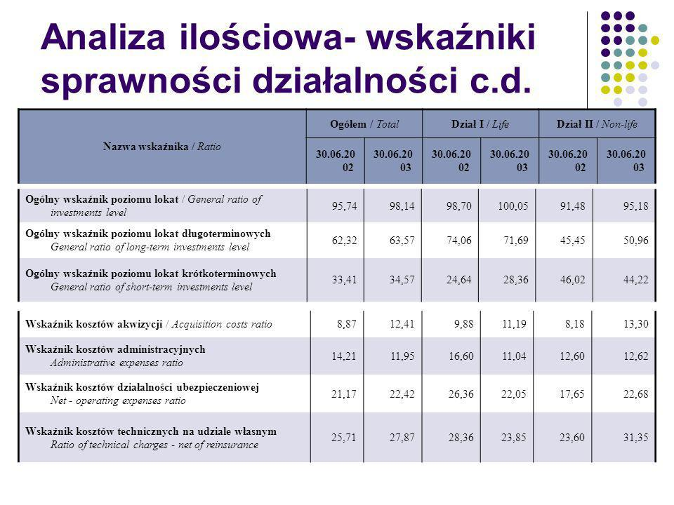 Analiza ilościowa- wskaźniki sprawności działalności c.d.