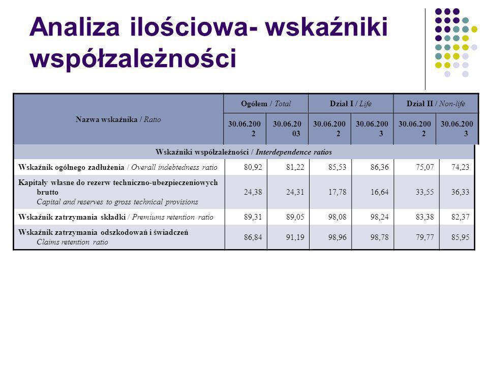 Analiza ilościowa- wskaźniki współzależności