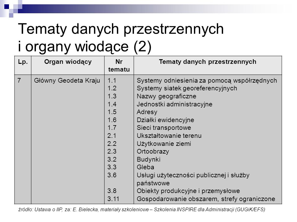 Tematy danych przestrzennych i organy wiodące (2)