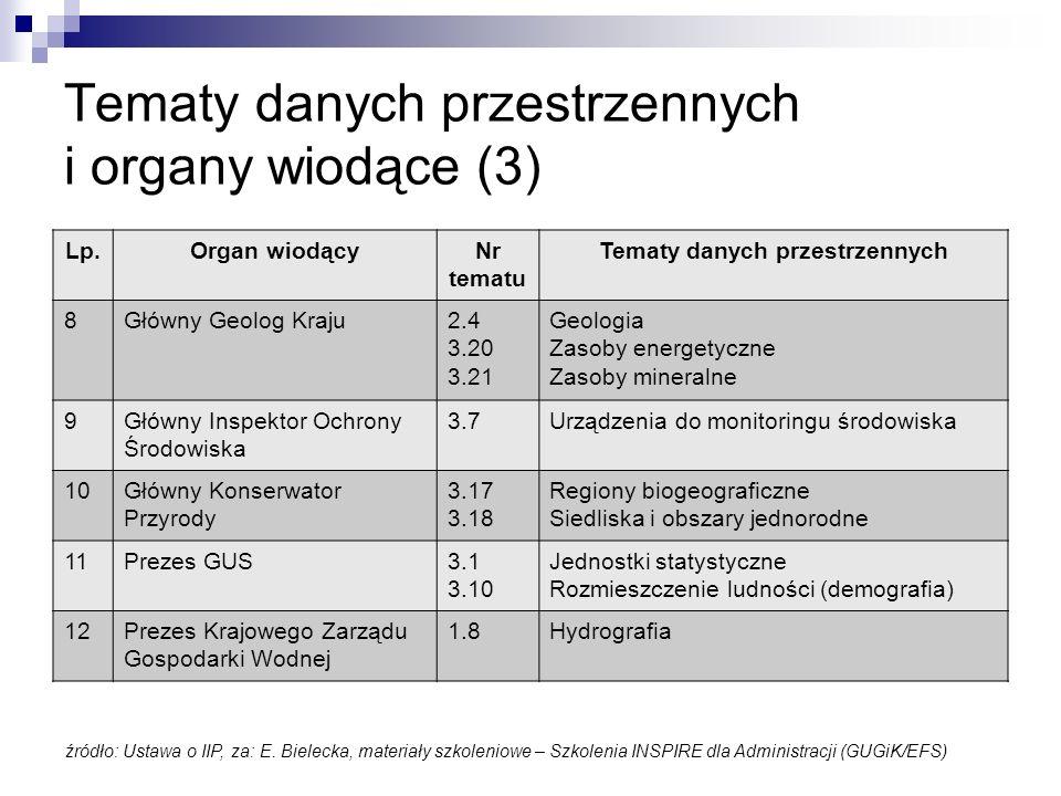 Tematy danych przestrzennych i organy wiodące (3)