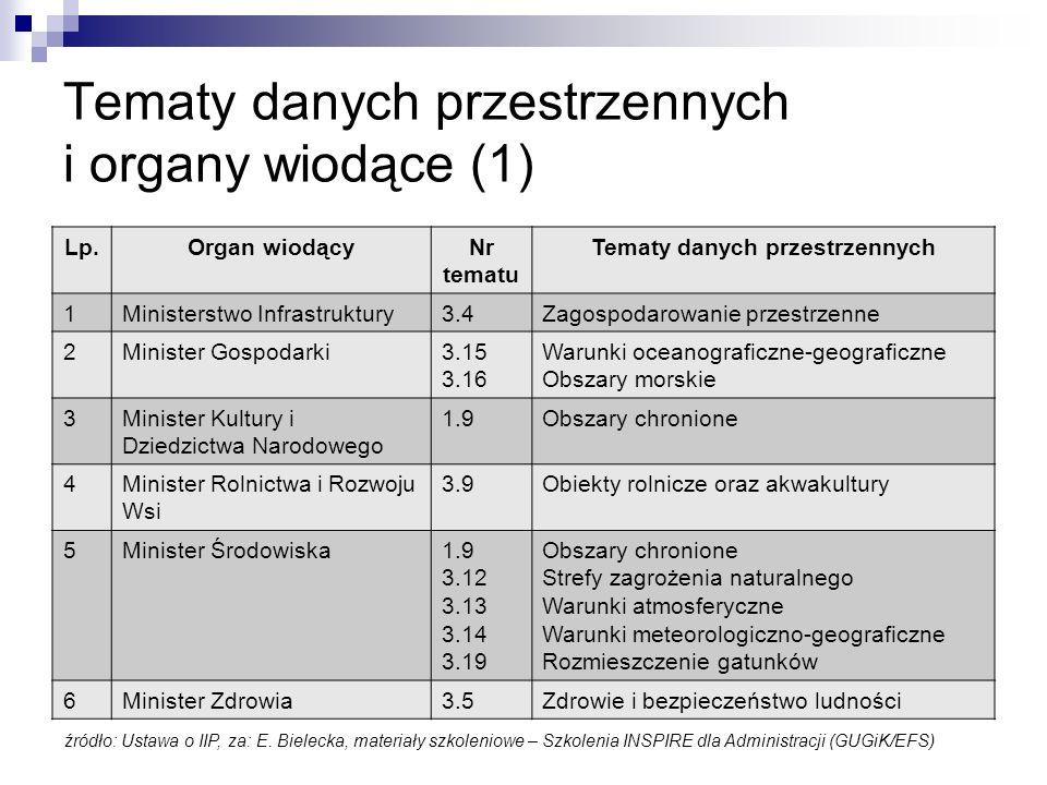 Tematy danych przestrzennych i organy wiodące (1)