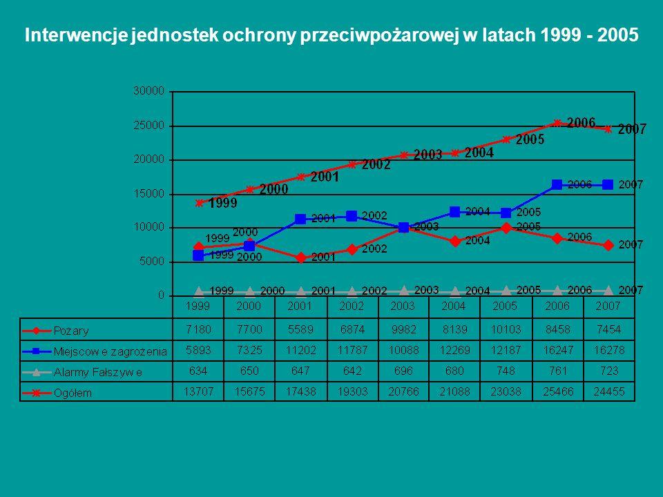 Interwencje jednostek ochrony przeciwpożarowej w latach 1999 - 2005