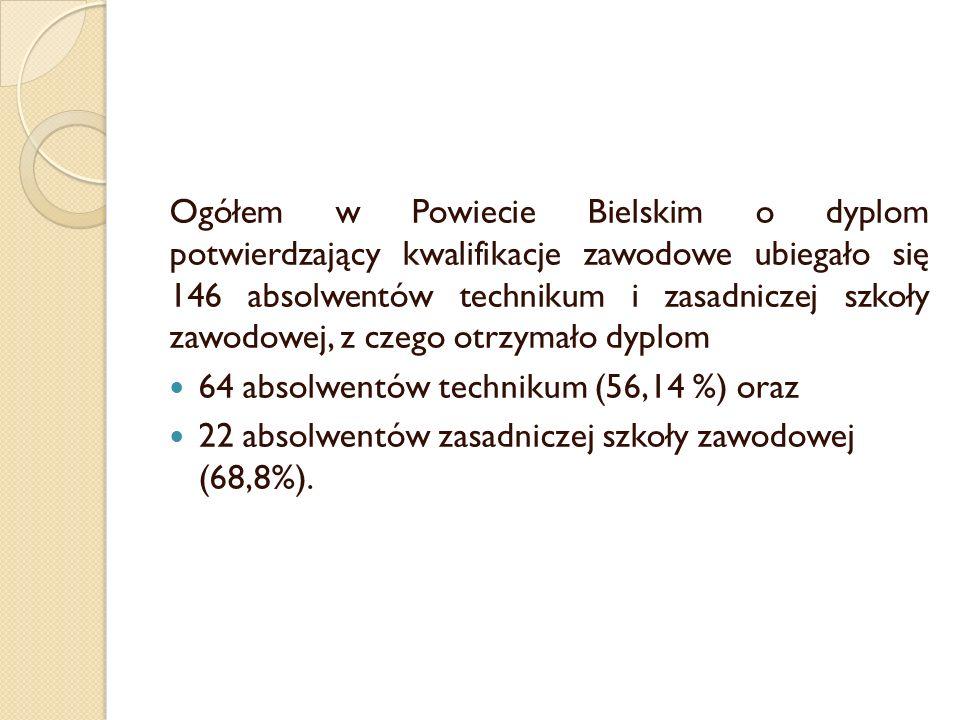 Ogółem w Powiecie Bielskim o dyplom potwierdzający kwalifikacje zawodowe ubiegało się 146 absolwentów technikum i zasadniczej szkoły zawodowej, z czego otrzymało dyplom