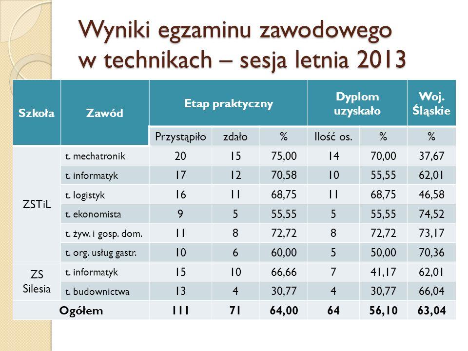 Wyniki egzaminu zawodowego w technikach – sesja letnia 2013