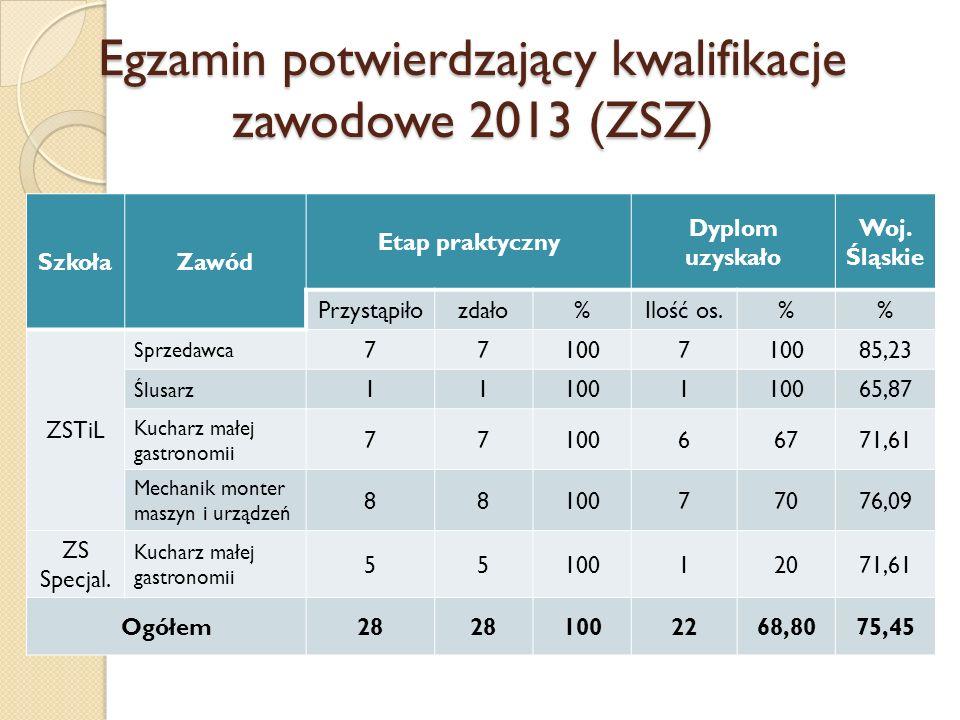 Egzamin potwierdzający kwalifikacje zawodowe 2013 (ZSZ)