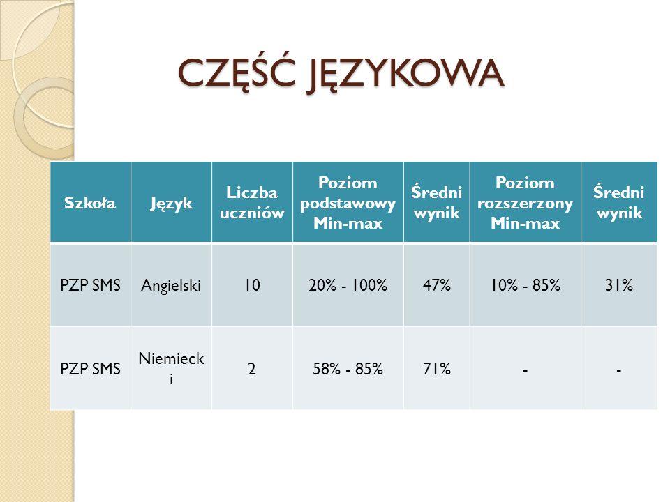 CZĘŚĆ JĘZYKOWA Szkoła Język Liczba uczniów Poziom podstawowy Min-max