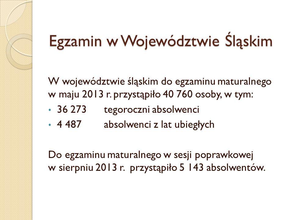 Egzamin w Województwie Śląskim
