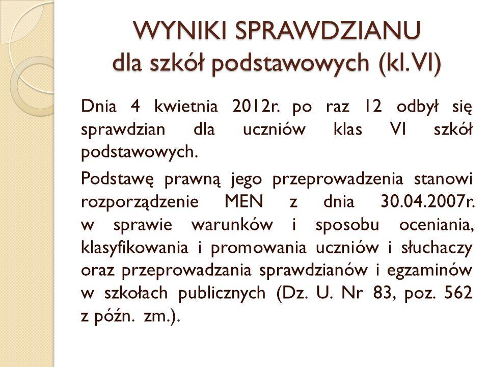 WYNIKI SPRAWDZIANU dla szkół podstawowych (kl. VI)