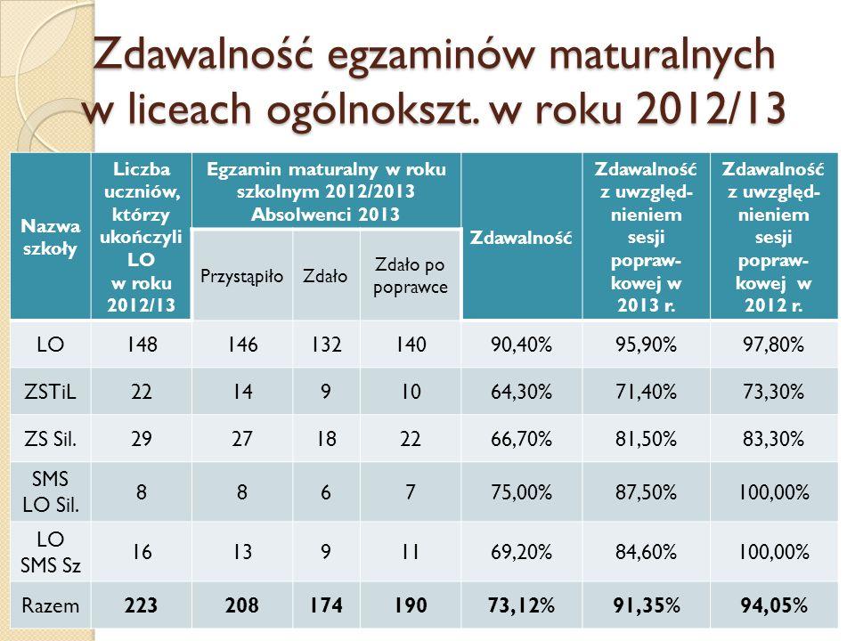 Zdawalność egzaminów maturalnych w liceach ogólnokszt. w roku 2012/13