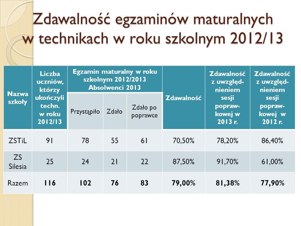 Zdawalność egzaminów maturalnych w technikach w roku szkolnym 2012/13