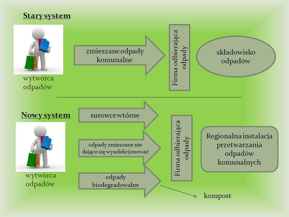 Stary system Nowy system Firma odbierająca odpady