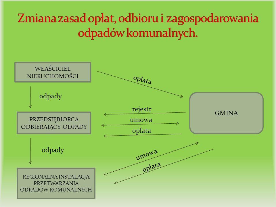 Zmiana zasad opłat, odbioru i zagospodarowania odpadów komunalnych.