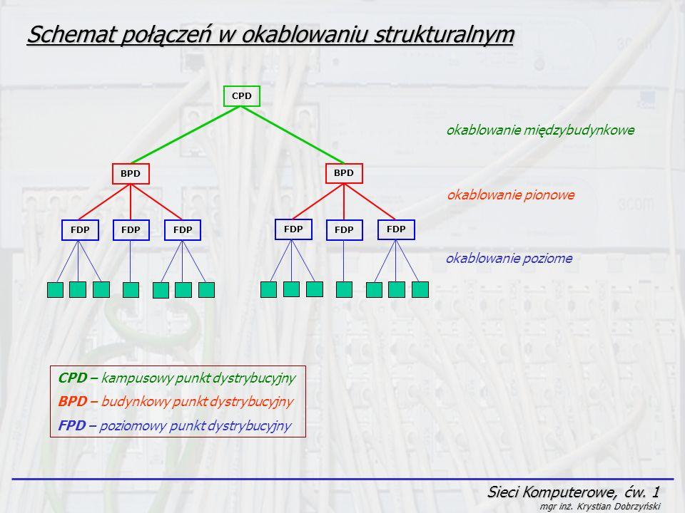 Schemat połączeń w okablowaniu strukturalnym