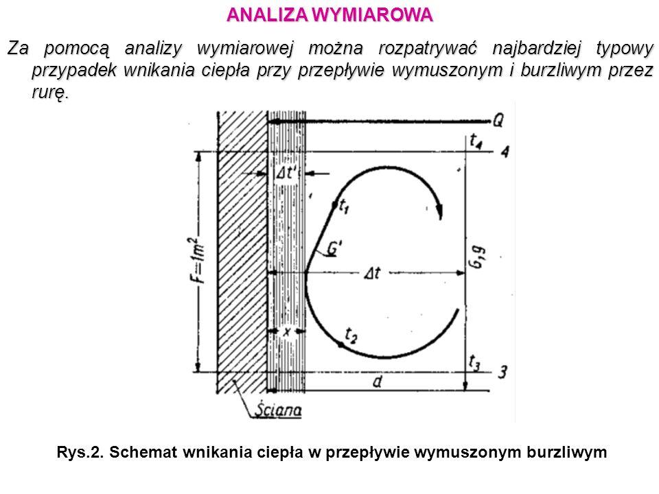 Rys.2. Schemat wnikania ciepła w przepływie wymuszonym burzliwym