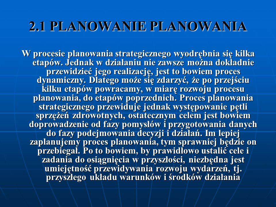 2.1 PLANOWANIE PLANOWANIA