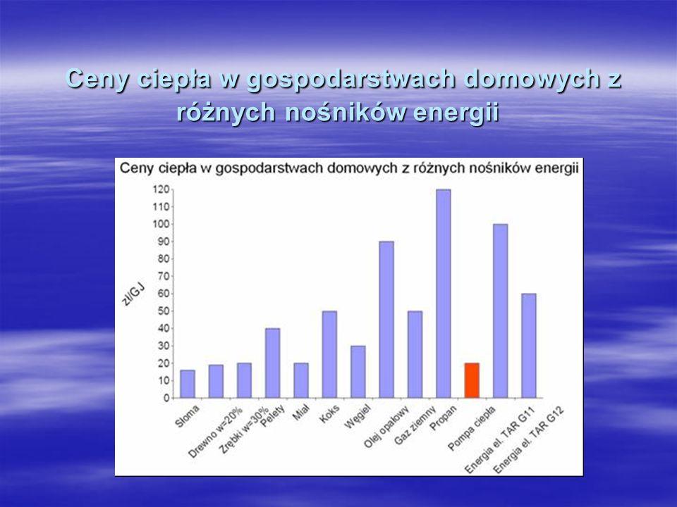 Ceny ciepła w gospodarstwach domowych z różnych nośników energii