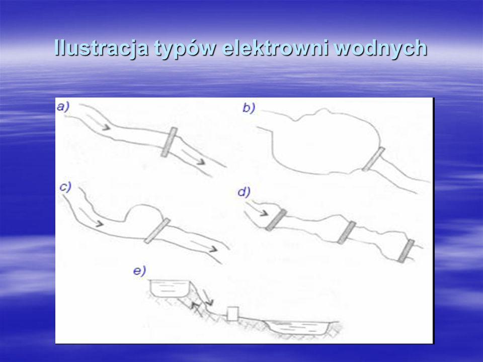 Ilustracja typów elektrowni wodnych
