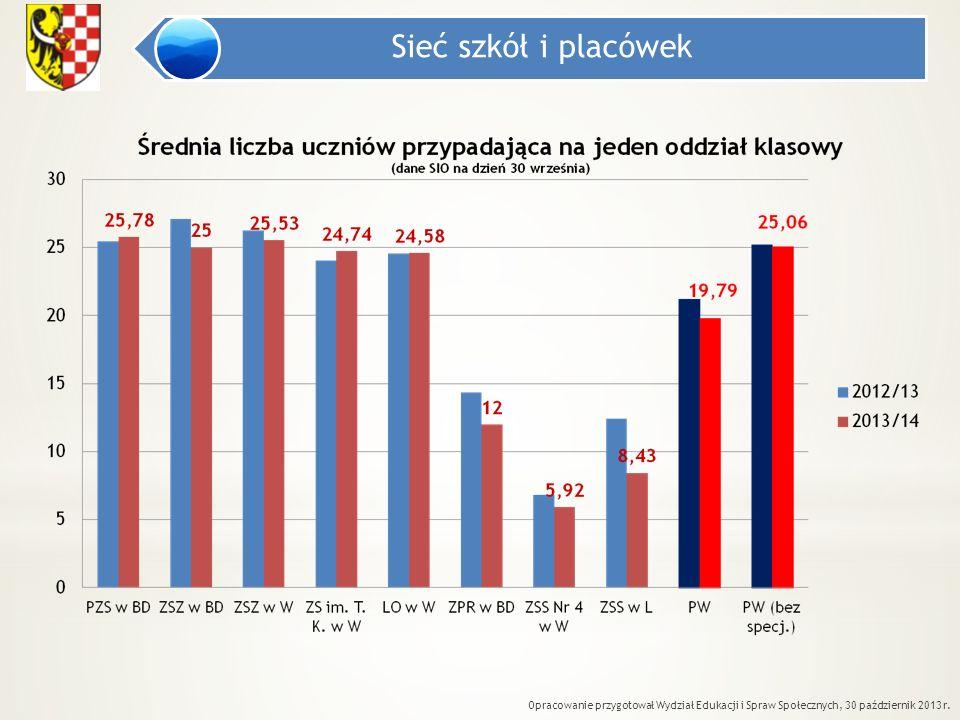 Sieć szkół i placówek Opracowanie przygotował Wydział Edukacji i Spraw Społecznych, 30 październik 2013 r.