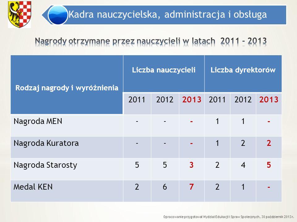 Nagrody otrzymane przez nauczycieli w latach 2011 - 2013