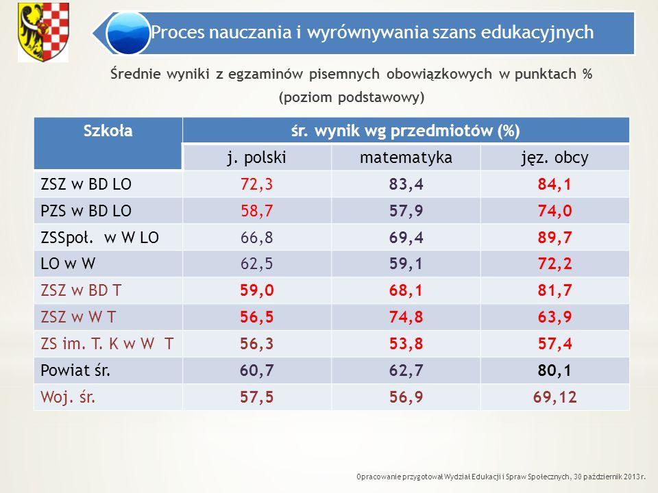 śr. wynik wg przedmiotów (%)