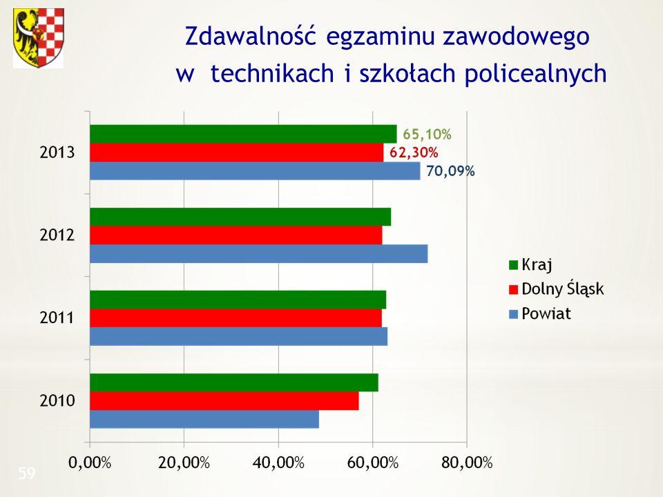 Zdawalność egzaminu zawodowego w technikach i szkołach policealnych