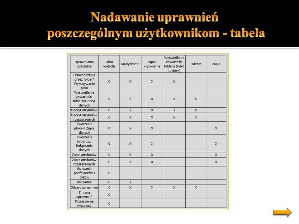 poszczególnym użytkownikom - tabela