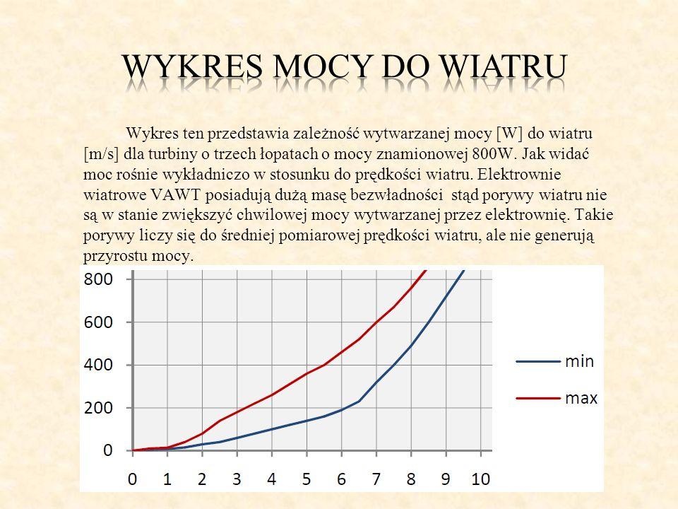 Wykres mocy do wiatru