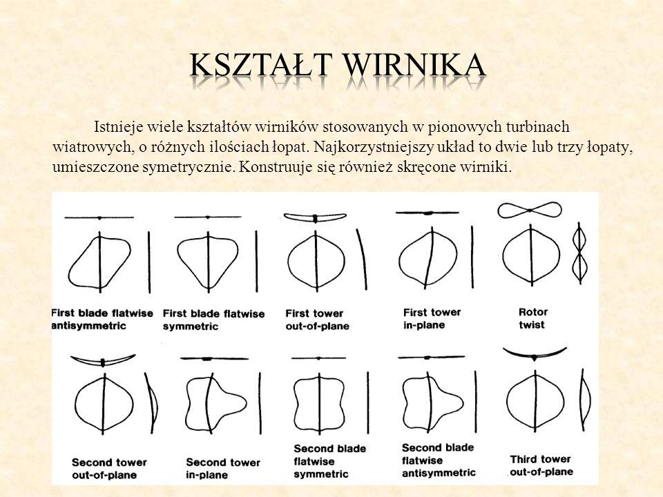 Kształt Wirnika