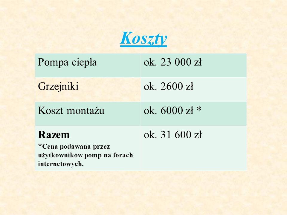 Koszty Pompa ciepła ok. 23 000 zł Grzejniki ok. 2600 zł Koszt montażu
