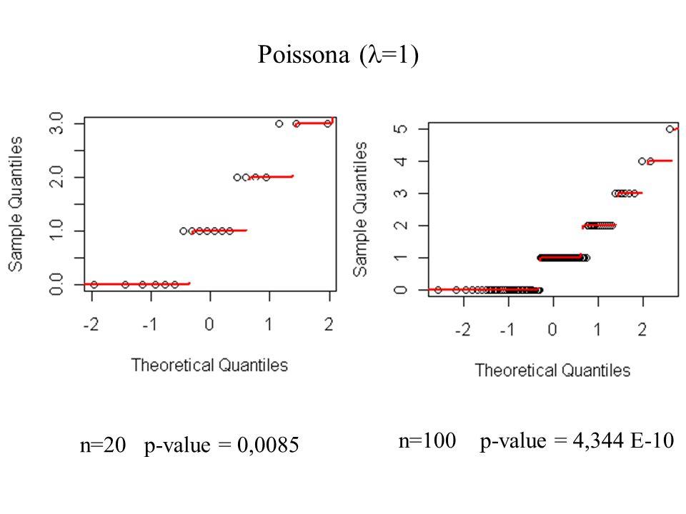 Poissona (l=1) n=100 p-value = 4,344 E-10 n=20 p-value = 0,0085
