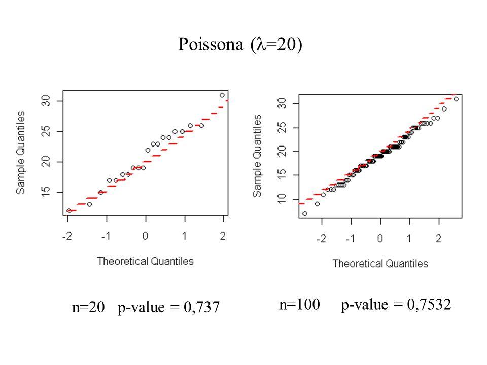 Poissona (l=20) n=20 p-value = 0,737 n=100 p-value = 0,7532